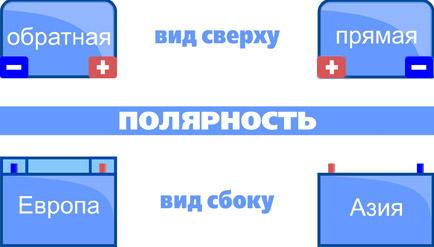 Схема расположения клемм для основных типов аккумуляторов